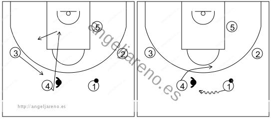 Gráfico de baloncesto que recoge el ataque swing (16 a 18 años)-reacción del ataque si la defensa niega el cambio de lado del balón