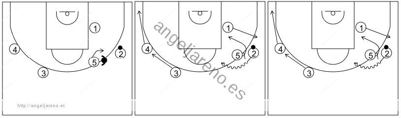 Gráfico de baloncesto que recoge el ataque swing (16 a 18 años)-reacción del ataque si la defensa niega el pase al bloqueador vertical