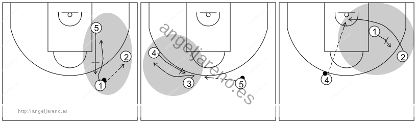 Gráfico de baloncesto que recoge el ataque swing (16 a 18 años)-su eficacia radica en la acción seguida de tres bloqueos
