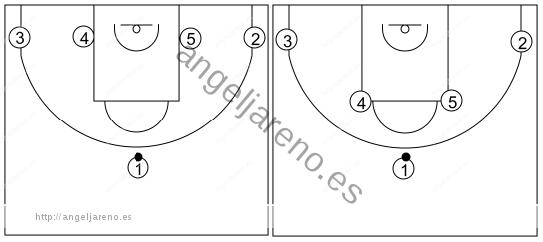 Gráfico de baloncesto que recoge la serie1-4 al fondo y serie cuernos