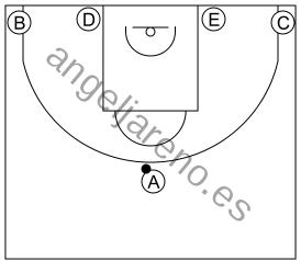 Gráfico de baloncesto que recoge el sistema 8 a 12 años-formación 1-4 al fondo