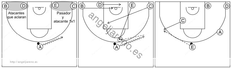 Gráfico de baloncesto que recoge el sistema rápido 8 a 12 años e inversión al lado opuesto y pase al perímetro