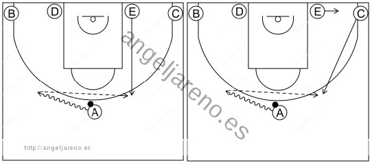 Gráfico de baloncesto que recoge el sistema rápido 8 a 12 años subiendo un atacante al frontal desde el lado débil
