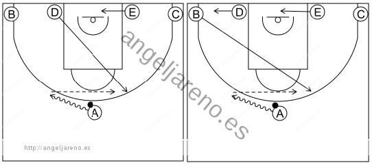 Gráfico de baloncesto que recoge el sistema rápido 8 a 12 años subiendo un atacante al frontal desde el lado fuerte