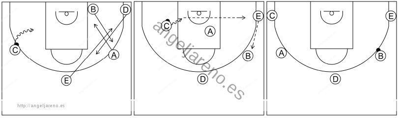 Gráfico de baloncesto que recoge el sistema rápido 8 a 12 años y 1x1 lateral tras invertir el balón