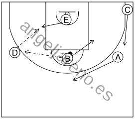 Gráfico de baloncesto que recoge el sistema rápido 8 a 12 años y enlace con el ataque libre