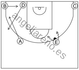 Gráfico de baloncesto que recoge el sistema rápido 8 a 12 años y juego 1x1 previo o sobre bote