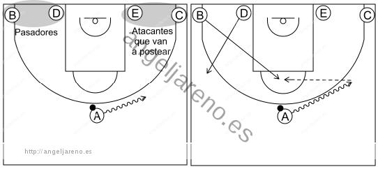 Gráfico de baloncesto que recoge el sistema rápido 8 a 12 años y pase al poste alto