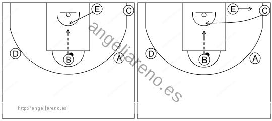 Gráfico de baloncesto que recoge el sistema rápido 8 a 12 años y pase del poste alto al interior de la zona