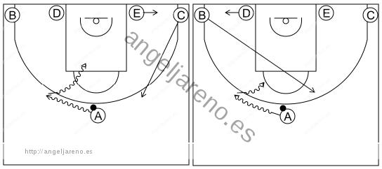 Gráfico de baloncesto que recoge el sistema rápido 8 a 12 años y penetración frontal cuando sube el atacante desde la línea de fondo