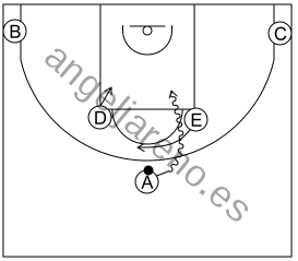 Gráfico de baloncesto que recoge los sistemas 12 a 14 años-situación de 1-2-2 con el bloqueador fintando el bloqueo
