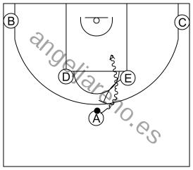 Gráfico de baloncesto que recoge los sistemas 12 a 14 años-situación de 1-2-2 con el bloqueador poniendo el bloqueo más vertical