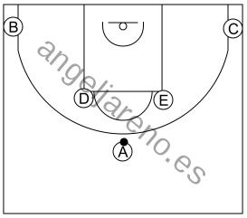 Gráfico de baloncesto que recoge los sistemas 12 a 14 años-situación de 1-2-2