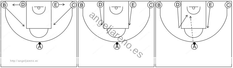 Gráfico de baloncesto que recoge los sistemas 12 a 14 años-situación de 1-4 al fondo