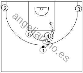 Gráfico de baloncesto que recoge los sistemas 14 a 18 años con el bloqueador bloqueando vertical