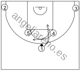 Gráfico de baloncesto que recoge los sistemas 14 a 18 años con el bloqueador fintando el bloqueo