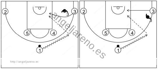 Gráfico de baloncesto que recoge los sistemas 14 a 18 años con los atacantes de la esquina cortando a la canasta
