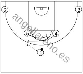 Gráfico de baloncesto que recoge los sistemas 14 a 18 años con un grande bloqueando al otro para que reciba