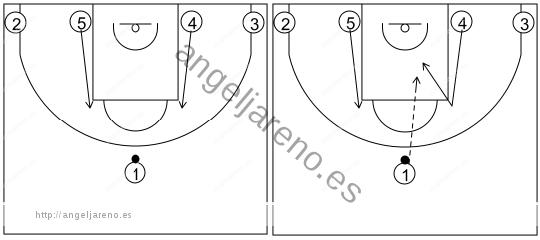 Gráfico de baloncesto que recoge los sistemas 14 a 18 años desde una situación 1-4 al fondo