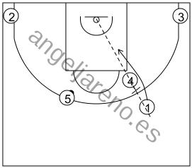 Gráfico de baloncesto que recoge los sistemas 14 a 18 años y el detalle del ángulo del bloqueo