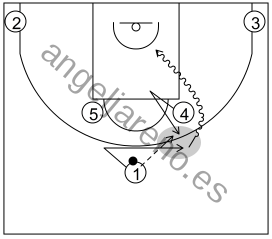 Gráfico de baloncesto que recoge los sistemas 14 a 18 años y la acción del mano a mano