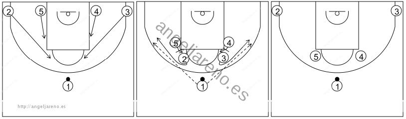 Gráfico de baloncesto que recoge los sistemas 14 a 18 años y opción de bloqueo ciego de grandes a pequeños