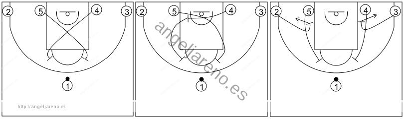 Gráfico de baloncesto que recoge los sistemas 14 a 18 años y opciones desde una situación 1-4 al fondo