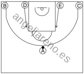 Gráfico de baloncesto que recoge los sistemas rápidos 12 a 14 años con formación 1-2-2 y dos atacantes subiendo a los codos de la zona