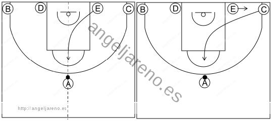Gráfico de baloncesto que recoge los sistemas rápidos 12 a 14 años con formación 1-2-2 y el bloqueador bloqueando en la línea balón-aro