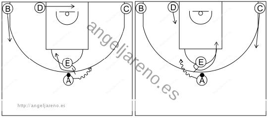 Gráfico de baloncesto que recoge los sistemas rápidos 12 a 14 años con formación 1-2-2 y el bloqueador bloqueando por cualquier lado