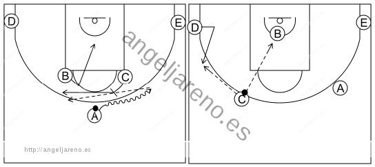 Gráfico de baloncesto que recoge los sistemas rápidos 12 a 14 años con formación 1-2-2 y el bloqueador bloqueando y abriéndose al perímetro