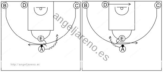 Gráfico de baloncesto que recoge los sistemas rápidos 12 a 14 años con formación 1-2-2 y el bloqueador continuando hacia diferentes espacios