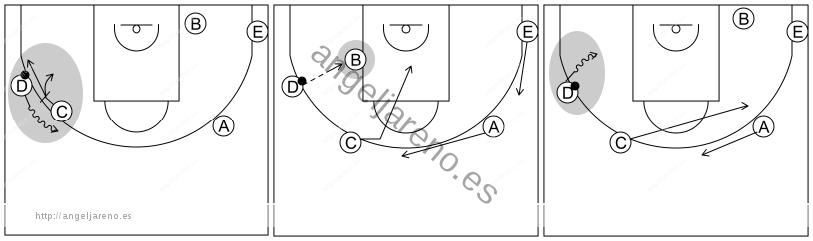 Gráfico de baloncesto que recoge los sistemas rápidos 12 a 14 años con formación 1-2-2 y el bloqueador bloqueando y movimientos del sistema 2