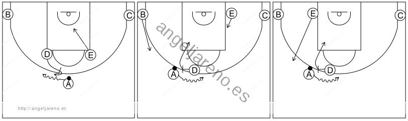 Gráfico de baloncesto que recoge los sistemas rápidos 12 a 14 años con formación 1-2-2 y movimientos del sistema 3