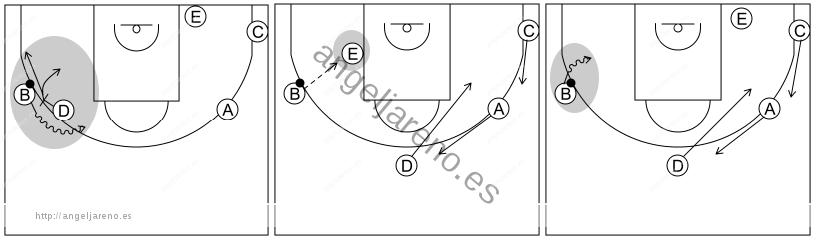 Gráfico de baloncesto que recoge los sistemas rápidos 12 a 14 años con formación 1-2-2 y opciones tras invertir el balón