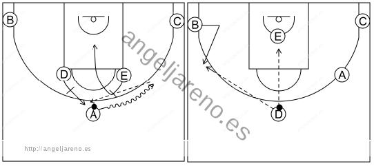 Gráfico de baloncesto que recoge los sistemas rápidos 12 a 14 años con formación 1-2-2 y un bloqueador cortando a la canasta mientras el otro se abre