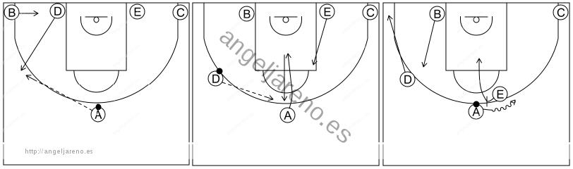 Gráfico de baloncesto que recoge los sistemas rápidos 12 a 14 años con formación 1-4 al fondo y bloqueo directo central para el pasador