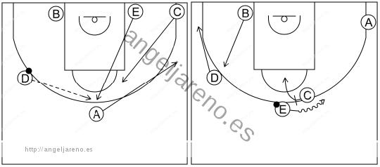 Gráfico de baloncesto que recoge los sistemas rápidos 12 a 14 años con formación 1-4 al fondo y bloqueo directo central para un atacante del fondo