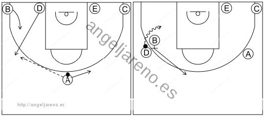 Gráfico de baloncesto que recoge los sistemas rápidos 12 a 14 años con formación 1-4 al fondo y bloqueo directo lateral para un atacante del fondo