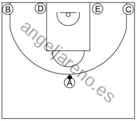 Gráfico de baloncesto que recoge los sistemas rápidos 12 a 14 años con formación 1-4 al fondo