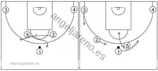 Gráfico de baloncesto que recoge los sistemas rápidos 14 a 18 años con el 2 bloqueando al 5 para que reciba de 1