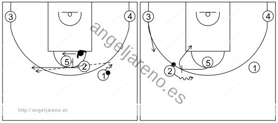 Gráfico de baloncesto que recoge los sistemas rápidos 14 a 18 años con el 2 usando el bloqueo directo de 5
