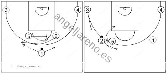 Gráfico de baloncesto que recoge los sistemas rápidos 14 a 18 años con el 5 bloqueando al 2 para que reciba de 1