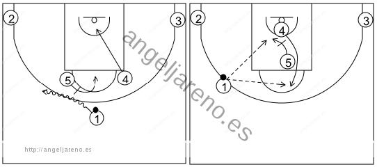 Gráfico de baloncesto que recoge los sistemas rápidos 14 a 18 años con el 5 bloqueando al base y luego al 4