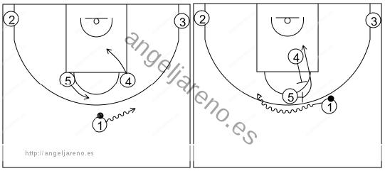 Gráfico de baloncesto que recoge los sistemas rápidos 14 a 18 años con el 5 bloqueando al base y usando el bloqueo ciego de 4