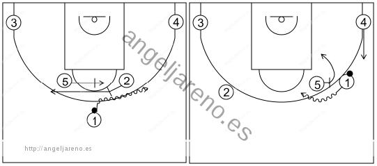 Gráfico de baloncesto que recoge los sistemas rápidos 14 a 18 años con el base jugando el bloqueo de 2