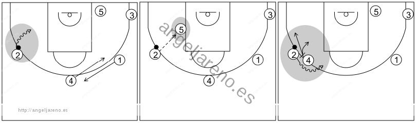 Gráfico de baloncesto que recoge los sistemas rápidos 14 a 18 años con el base jugando el bloqueo de 4 y opciones tras cambiar el balón de lado