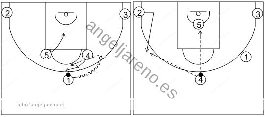 Gráfico de baloncesto que recoge los sistemas rápidos 14 a 18 años con el base jugando el bloqueo de 4