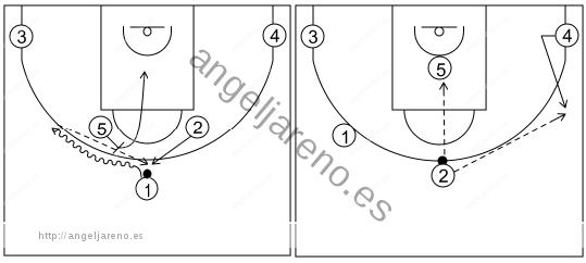 Gráfico de baloncesto que recoge los sistemas rápidos 14 a 18 años con el base jugando el bloqueo de 5