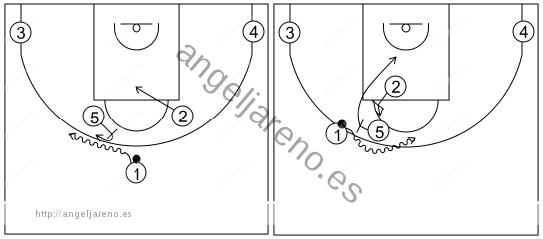 Gráfico de baloncesto que recoge los sistemas rápidos 14 a 18 años con el base jugando el bloqueo de 5 dos veces seguidas